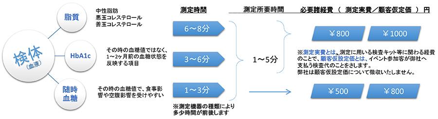 検体測定項目と測定フロー